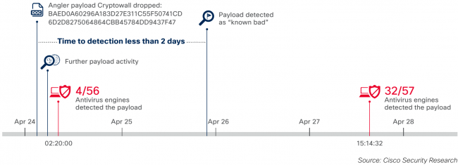 Angler timeline-Cisco
