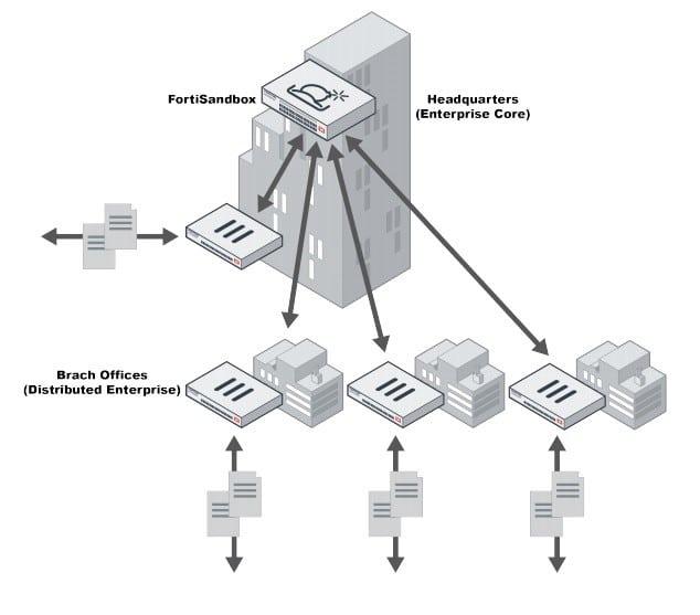 Fortinet rendszerek
