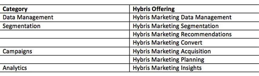 mi-az-sap-hybris-marketing2