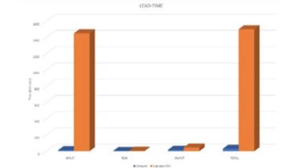 A SimSolid lehetővé teszi a fejlesztő csapatok számára a tervezési idő jelentős csökkentését